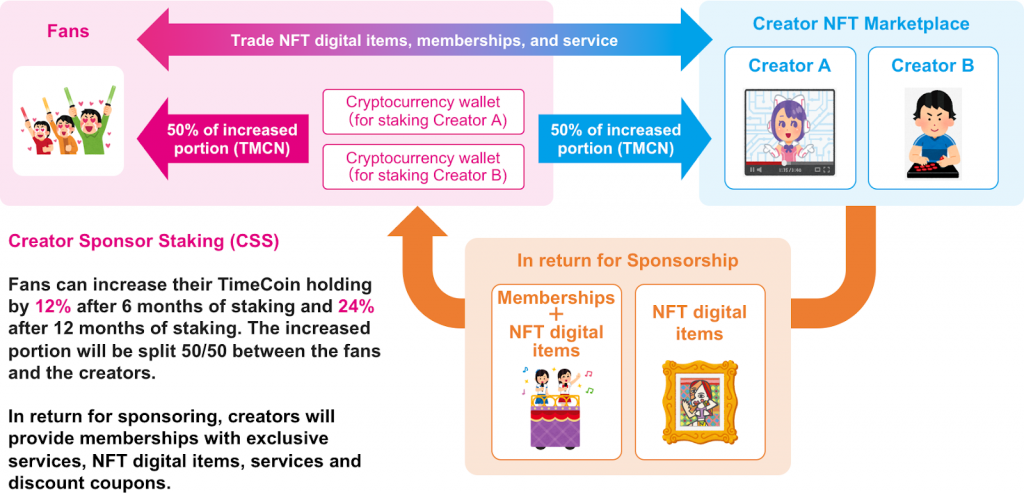 TimeCoin (TMCN) Offers New DeFi and NFT Opportunities to Content Creators and Fans