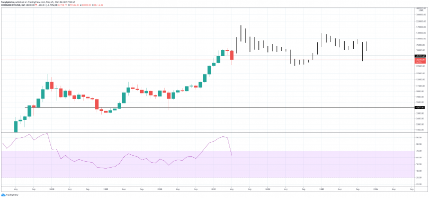 bitcoin evening star monthly