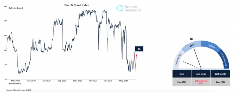 Chart from Arcane Research showing the fear and greed index