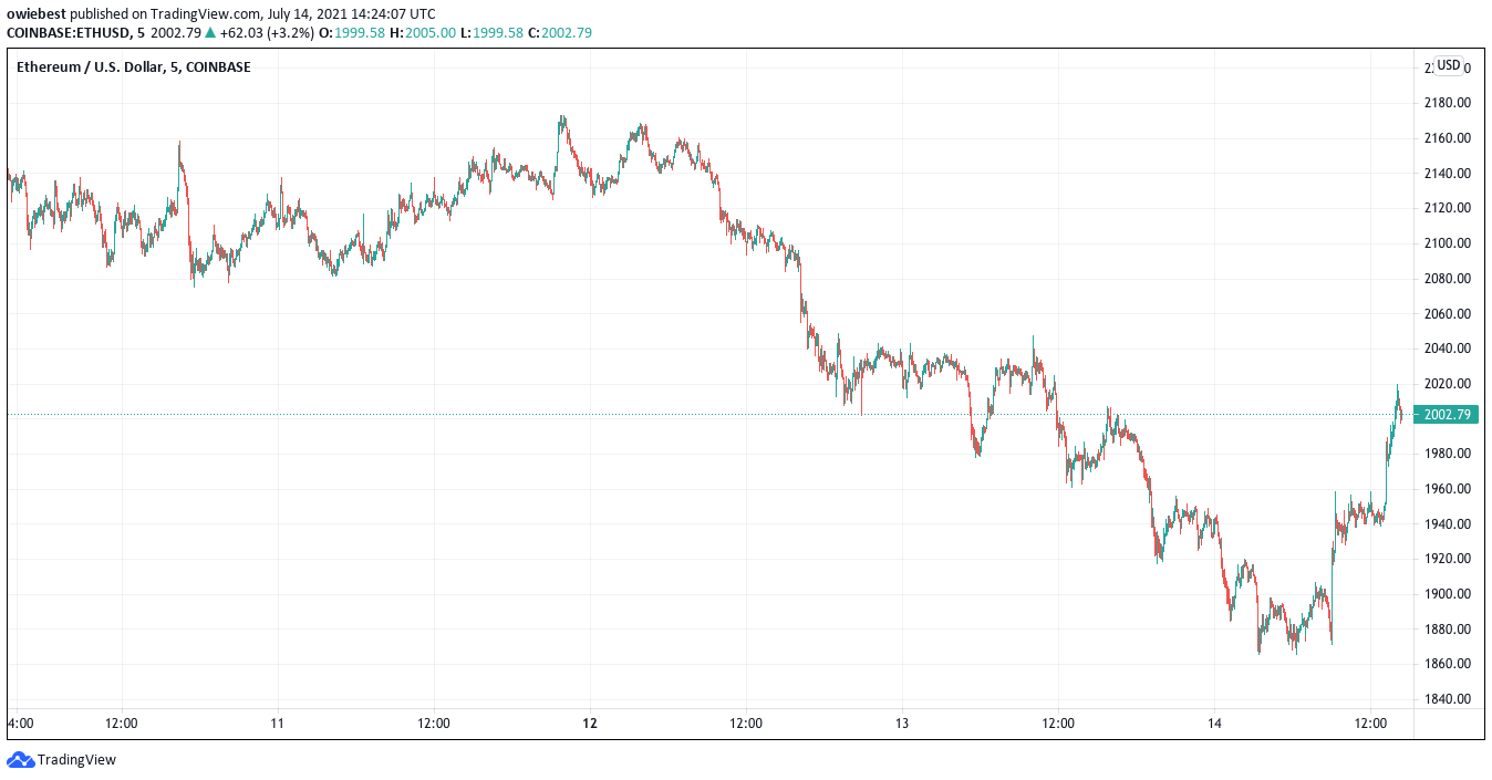 Ethereum price chart from TradingView.com