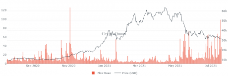 Bitcoin Miners To Exchanges Flow Mean