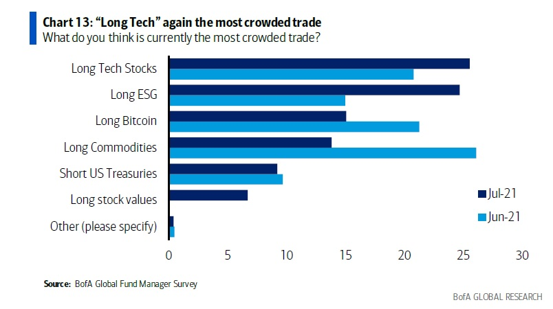Bank of America: Bitcoin Now 3rd Most Crowded Trade After Tech Stocks and ESG in New Fund Manager Survey