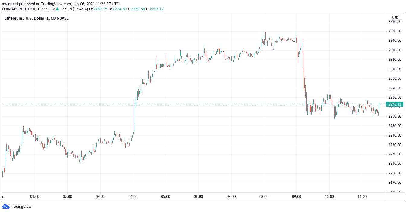 Ethereum trading chart from TradingView.com