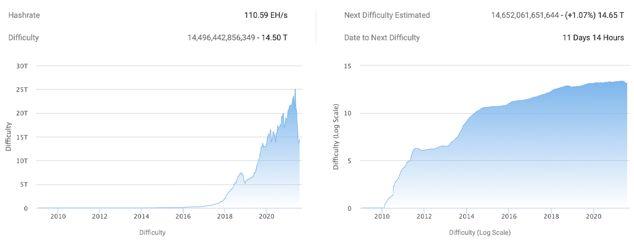 Bitcoin Difficulty Increases 6% — It's Still 48% Easier to Find BTC Blocks Than It Was 30 Days Ago